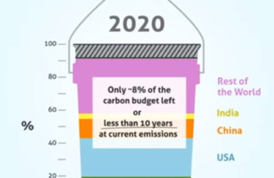 How the UK Climate Change Committee steals from the carbon budget